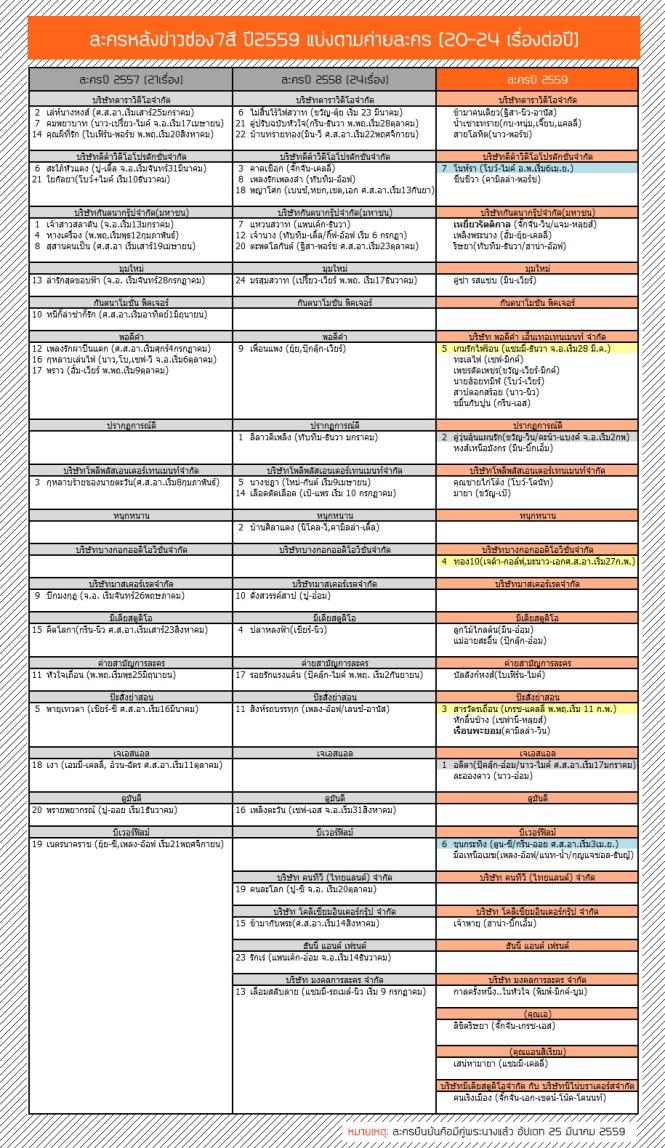 CH7drama-list_2016-March-A