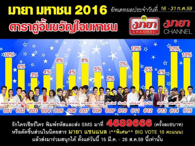 รอบที่ 8 อันดับ 4: ผลโหวตดาราคู่จิ้นขวัญใจมหาชน อัปเดทผลประจำวันที่ 1-15 กรกฏาคม 2559